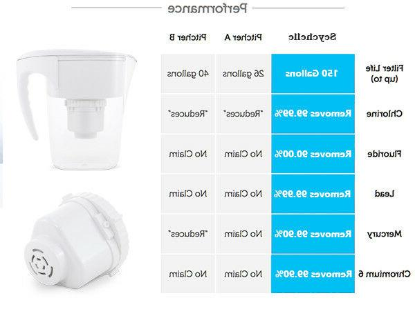 Seychelle Radiological Water Pitcher Replacement 1-40400-W NEWEST VER.