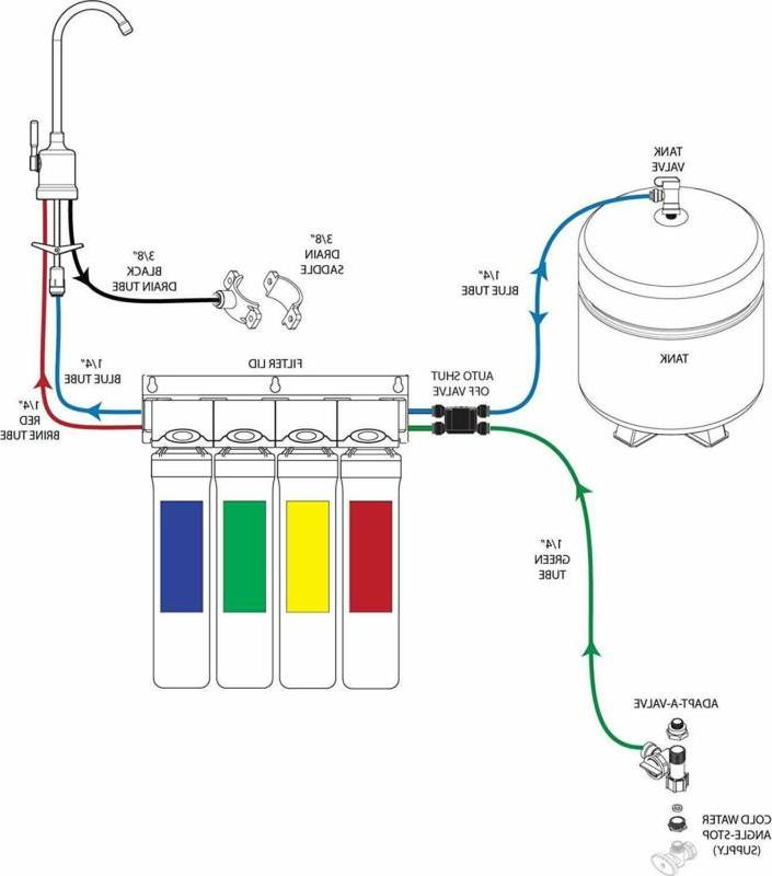 Watts 4-Stage Reverse Osmosis Filtration System
